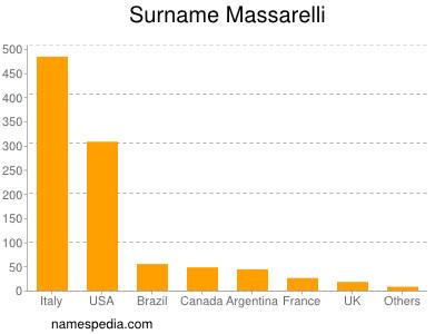 Surname Massarelli