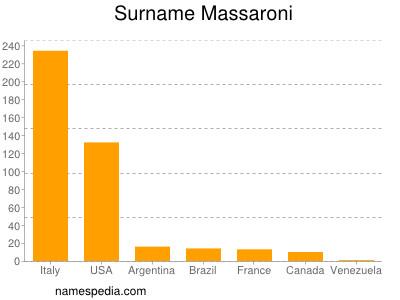Surname Massaroni