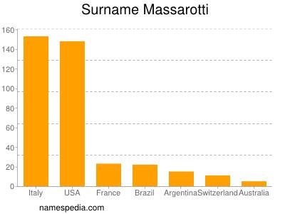 Surname Massarotti