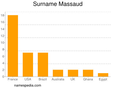 Surname Massaud
