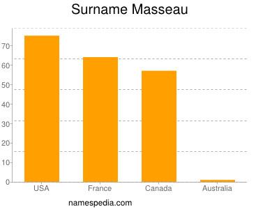 Surname Masseau