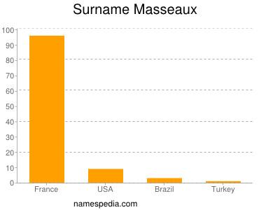 Surname Masseaux