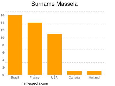 Surname Massela