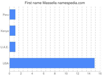 Given name Massella