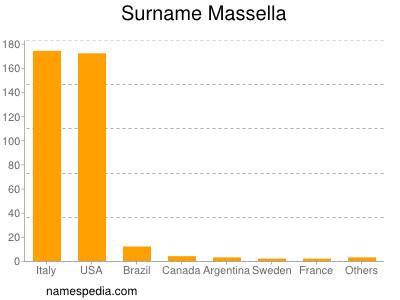 Surname Massella