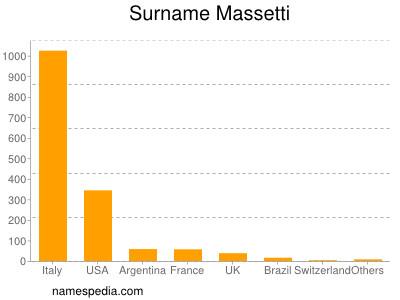 Surname Massetti
