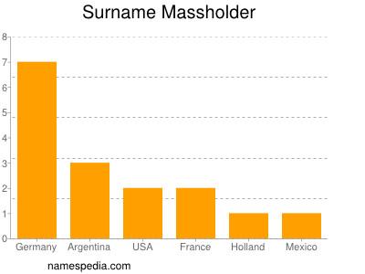 Surname Massholder