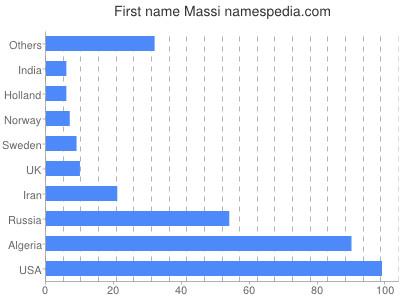 Given name Massi