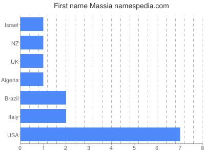 Given name Massia