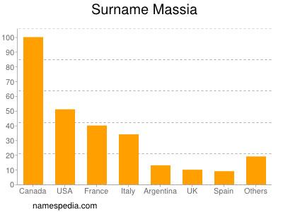 Surname Massia