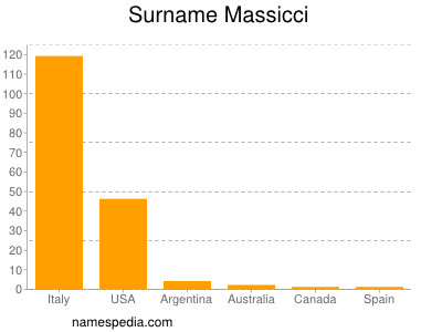 Surname Massicci