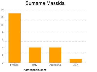 Surname Massida