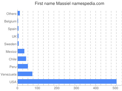 Given name Massiel