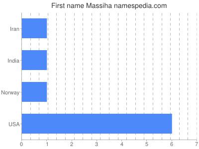 Given name Massiha