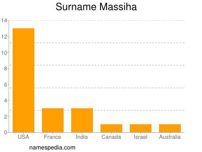 Surname Massiha