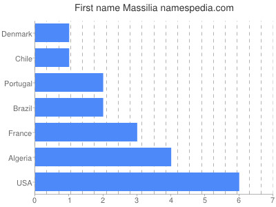 Given name Massilia