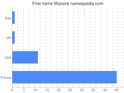 Given name Massire
