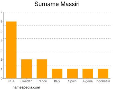Surname Massiri