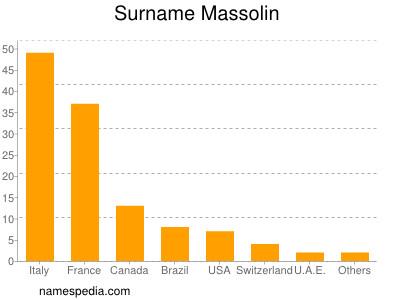 Surname Massolin