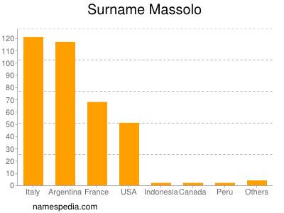 Surname Massolo