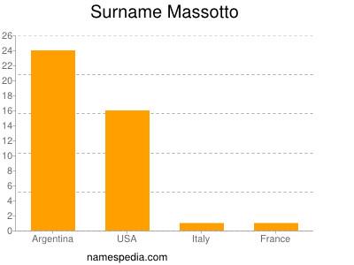 Surname Massotto