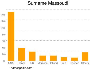Surname Massoudi