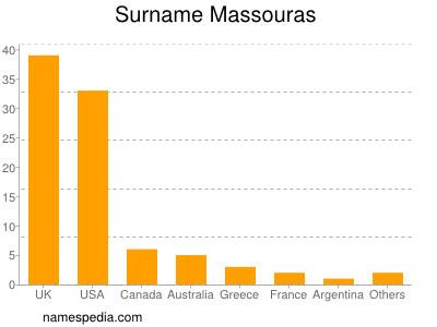 Surname Massouras