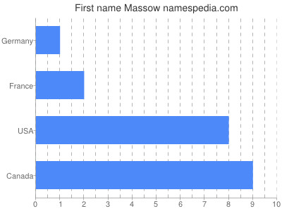 Given name Massow