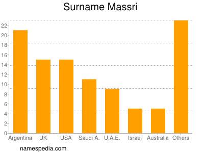 Surname Massri