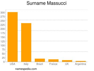 Surname Massucci