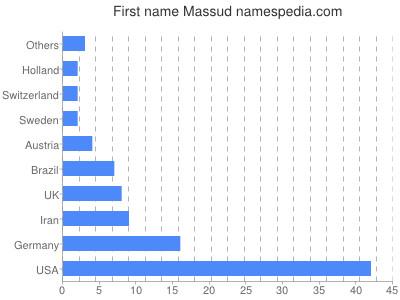 Given name Massud