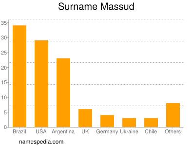 Surname Massud