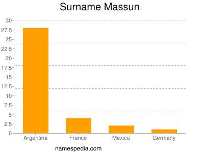 Surname Massun
