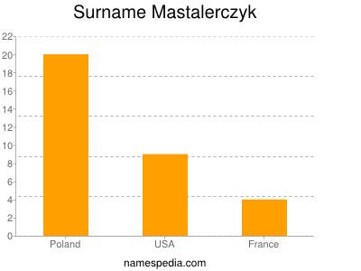 Surname Mastalerczyk