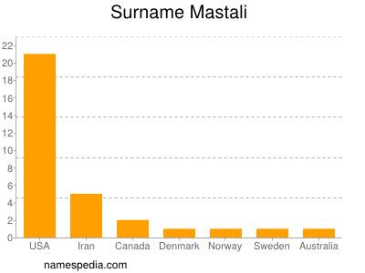 Surname Mastali