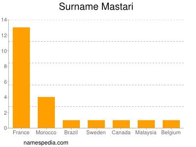Surname Mastari