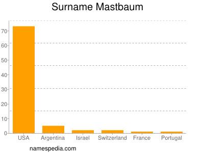 Surname Mastbaum