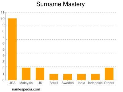 Surname Mastery
