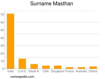 Surname Masthan