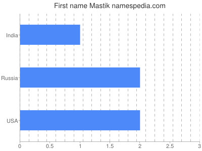 Given name Mastik