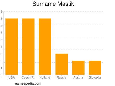 Surname Mastik