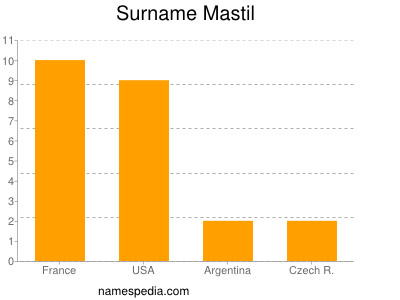 Surname Mastil