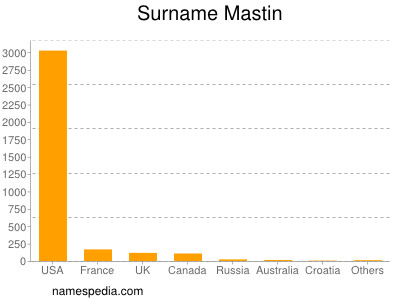 Surname Mastin