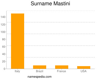 Surname Mastini