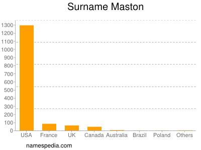 Surname Maston