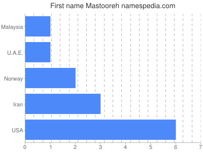Given name Mastooreh