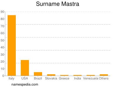 Surname Mastra