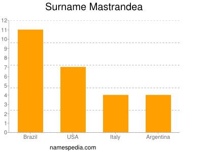 Surname Mastrandea