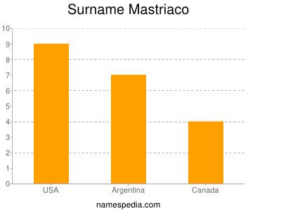 Surname Mastriaco