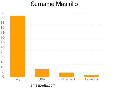 Surname Mastrillo